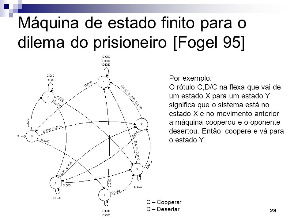 Máquina de estado finito para o dilema do prisioneiro [Fogel 95]
